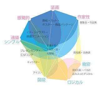 Eigyo_chart100216_3